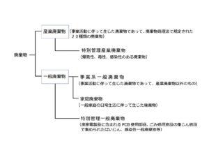 産業廃棄物に関する表