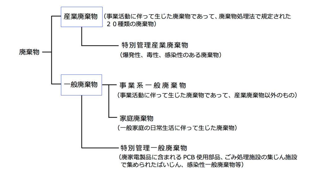 産業廃棄物カテゴリーに関する表